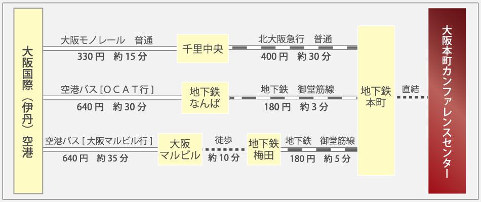 大阪国際空港からのアクセス