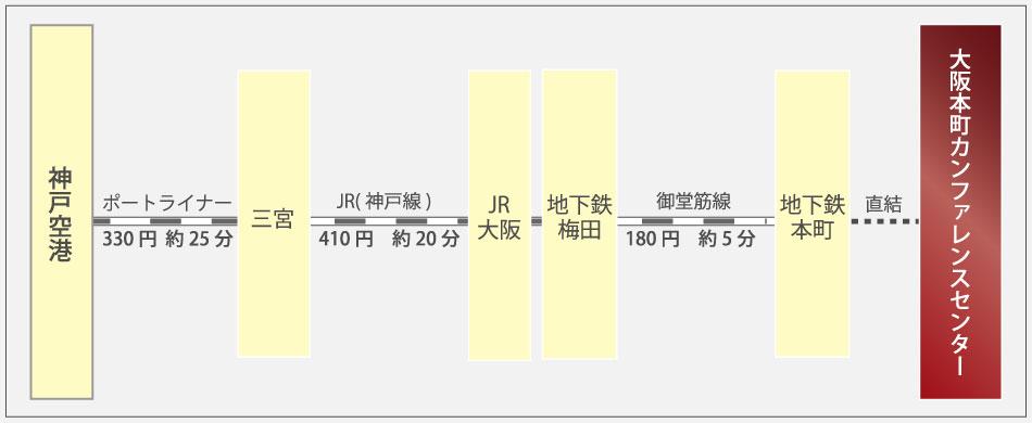神戸国際空港からのアクセス