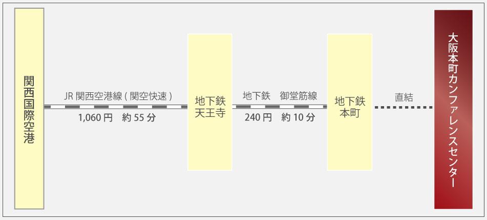 関西国際空港からのアクセス